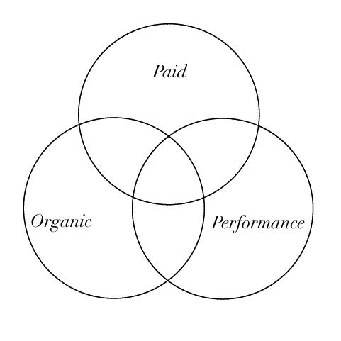 Paid vs. Organic Media Strategies