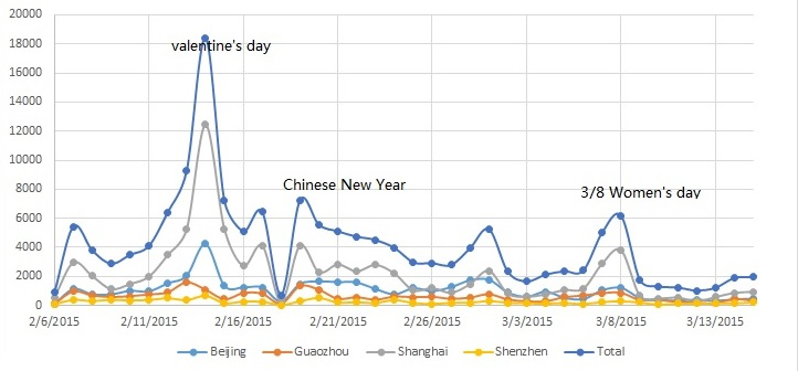 "Vouchers redeemed through WeChat's ""shake"" function throughout the year via SENSORO"